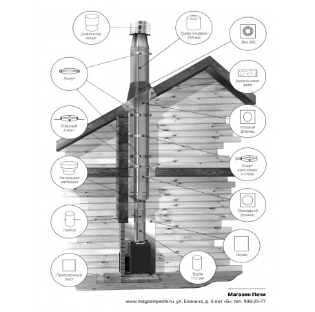 Комплект дымоходов №5. 304 сталь. Высота до конька 3 м - фотография 1