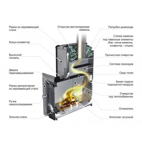 Банная печь Ермак 20ПС (панорамное стекло), под бак - фотография 2