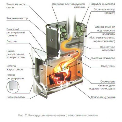 Банная печь Ермак Элит 12С - фотография 3