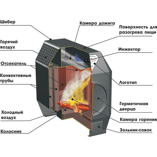 Печь длительного горения Ермак Термо 100 - фотография 2