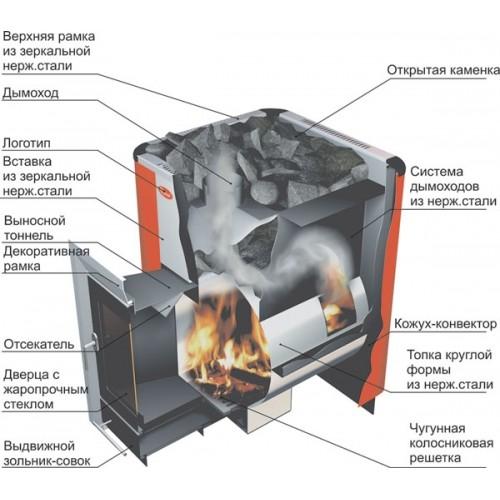 Банная печь Ермак Элит 16 под теплообменник - фотография 7
